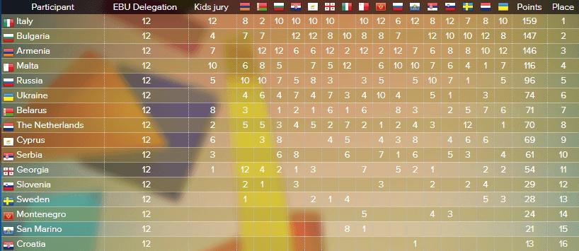 Подробные результаты Детского Евровидения 2014