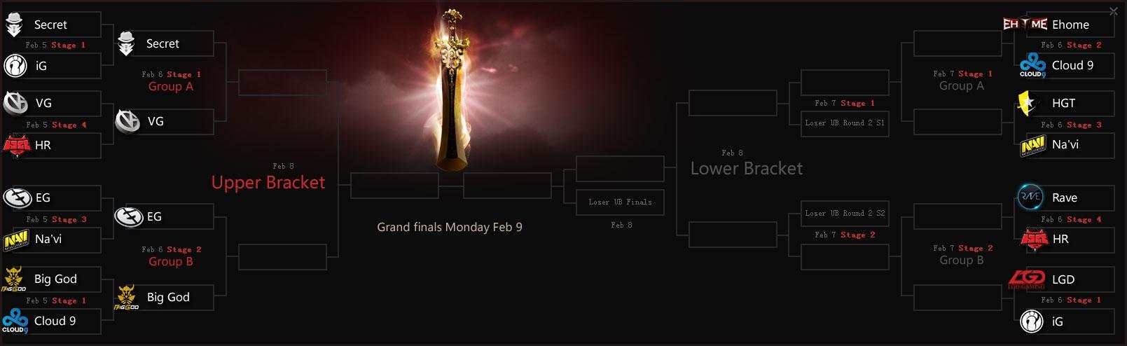 Сетка плей-офф DAC 2015 после первого дня