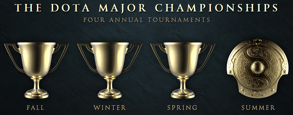 Dota Major Championships
