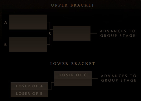 The International 2015: Wild Card