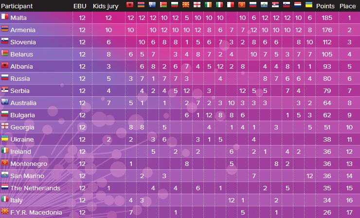 Подробные результаты Детского Евровидения 2015