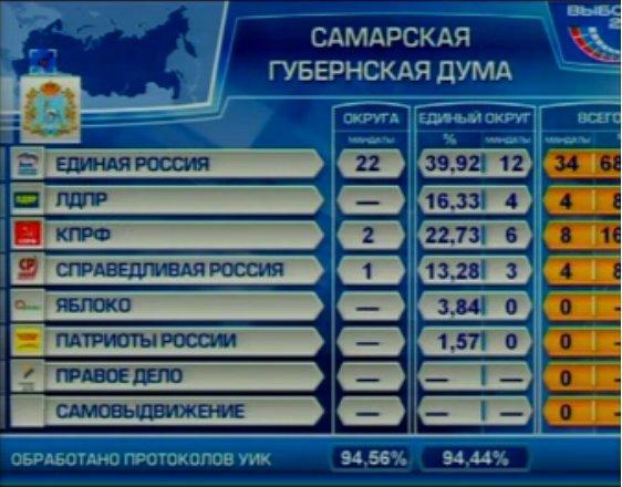 Предварительные результаты выборов в Самарскую Губернскую Думу