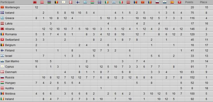 Таблица голосования первого полуфинала Евровидения 2012