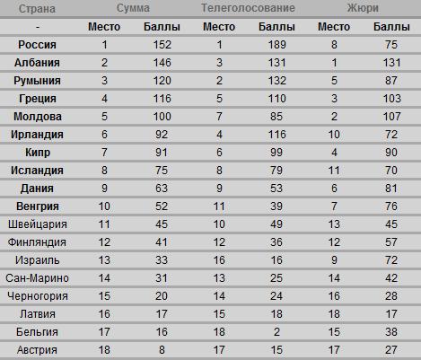 Таблица раздельных результатов первого полуфинала Евровидения 2012