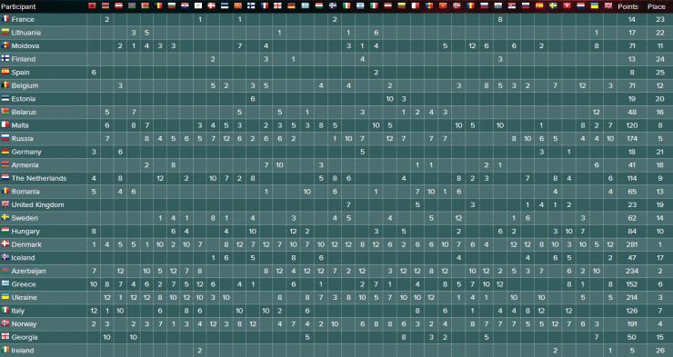 Полная таблица голосования Евровидения 2013