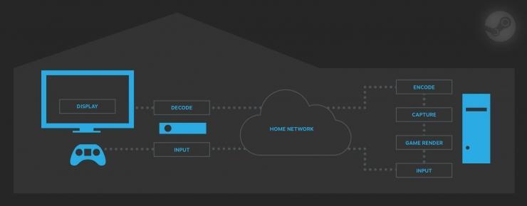 Обзор передачи сигнала с ПК на Steam Machine