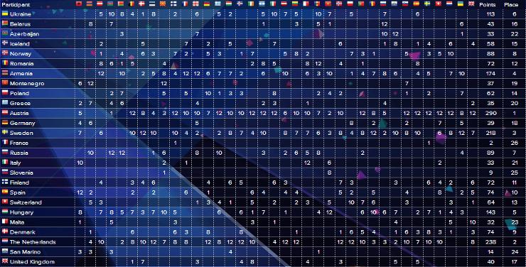 Подробные результаты большого финала Евровидения 2014