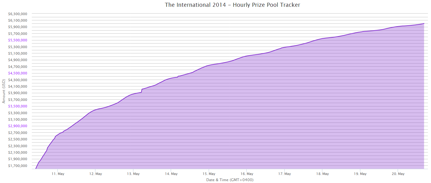 График роста призового фонда The International 2014